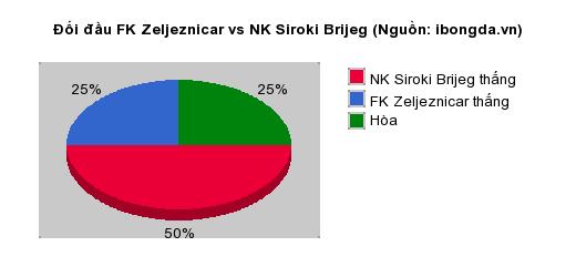 Thống kê đối đầu FK Zeljeznicar vs NK Siroki Brijeg