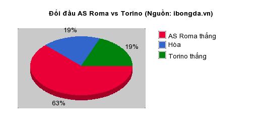 Thống kê đối đầu AS Roma vs Torino
