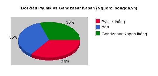 Thống kê đối đầu Pyunik vs Gandzasar Kapan