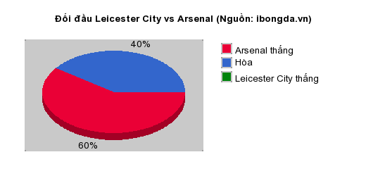 Thống kê đối đầu Leicester City vs Arsenal