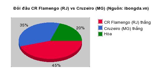 Thống kê đối đầu Colo Colo vs Corinthians Paulista (SP)