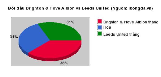 Thống kê đối đầu Brighton & Hove Albion vs Leeds United