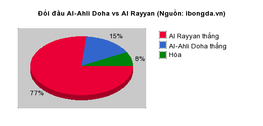Thống kê đối đầu Al-Ahli Doha vs Al Rayyan