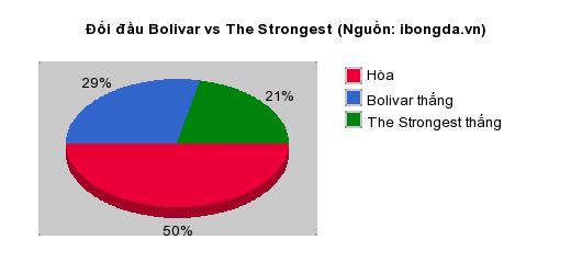 Thống kê đối đầu Bolivar vs The Strongest