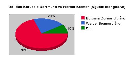 Thống kê đối đầu Borussia Dortmund vs Werder Bremen