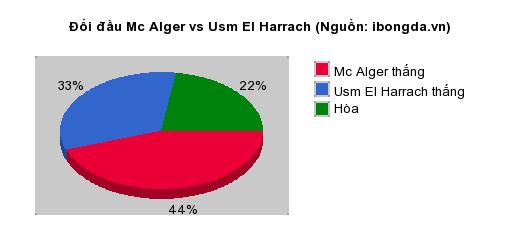 Thống kê đối đầu Mc Alger vs Usm El Harrach