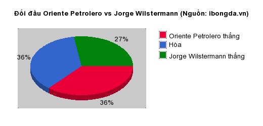 Thống kê đối đầu Oriente Petrolero vs Jorge Wilstermann