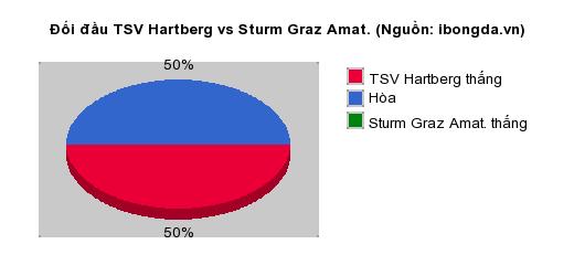 Thống kê đối đầu TSV Hartberg vs Sturm Graz Amat.