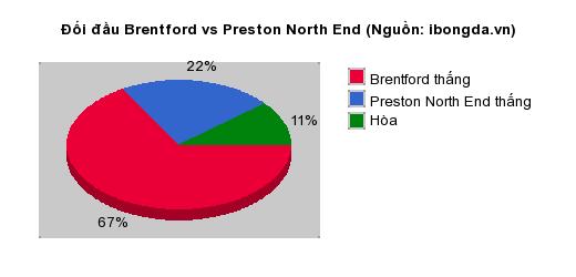 Thống kê đối đầu Brentford vs Preston North End