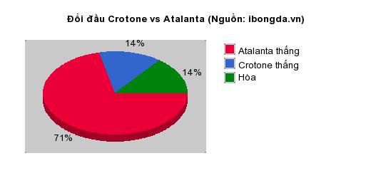 Thống kê đối đầu Crotone vs Atalanta