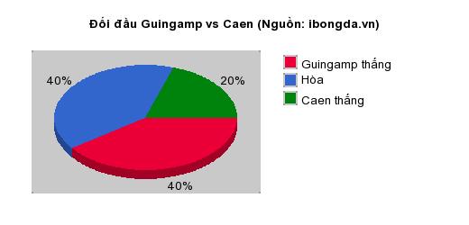 Thống kê đối đầu Guingamp vs Caen