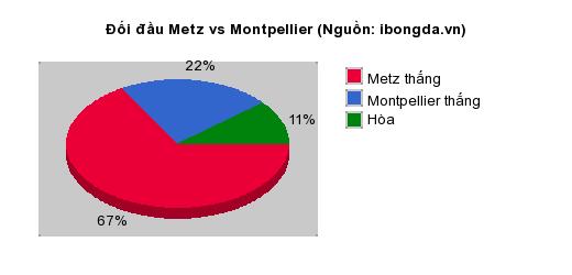 Thống kê đối đầu Metz vs Montpellier