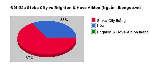 Thống kê đối đầu Stoke City vs Brighton & Hove Albion