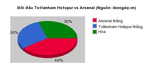 Thống kê đối đầu Tottenham Hotspur vs Arsenal