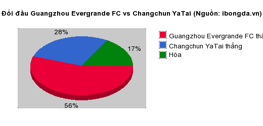 Thống kê đối đầu Guangzhou Evergrande FC vs Changchun YaTai