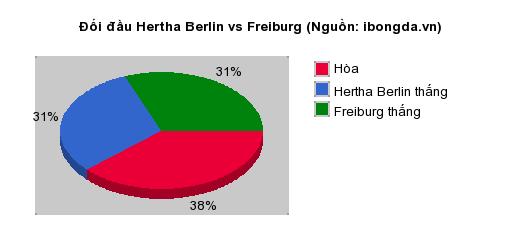 Thống kê đối đầu Hertha Berlin vs Freiburg