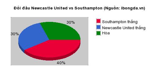 Thống kê đối đầu Newcastle United vs Southampton