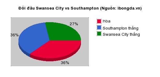 Thống kê đối đầu Swansea City vs Southampton