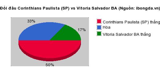 Thống kê đối đầu Corinthians Paulista (SP) vs Vitoria Salvador BA