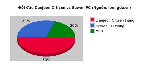Thống kê đối đầu Daejeon Citizen vs Suwon FC