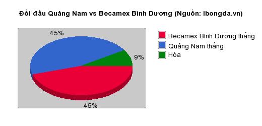 Thống kê đối đầu Quảng Nam vs Becamex Bình Dương