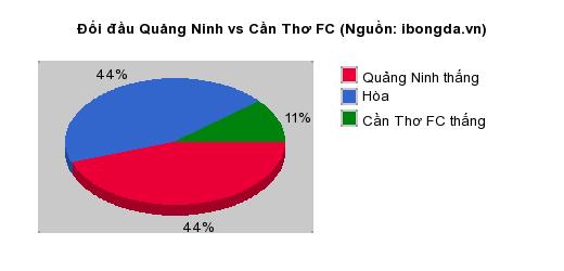 Thống kê đối đầu Quảng Ninh vs Cần Thơ FC