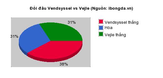 Thống kê đối đầu Vendsyssel vs Vejle