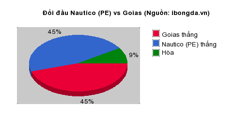 Thống kê đối đầu Nautico (PE) vs Goias