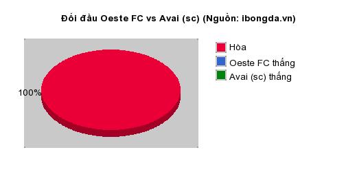 Thống kê đối đầu Oeste FC vs Avai (sc)