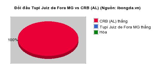 Thống kê đối đầu Tupi Juiz de Fora MG vs CRB (AL)