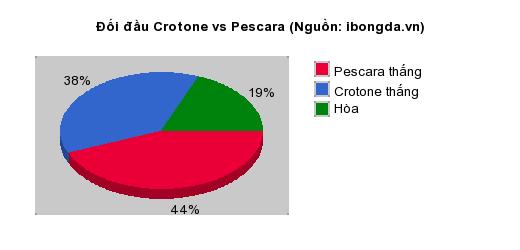 Thống kê đối đầu Crotone vs Pescara