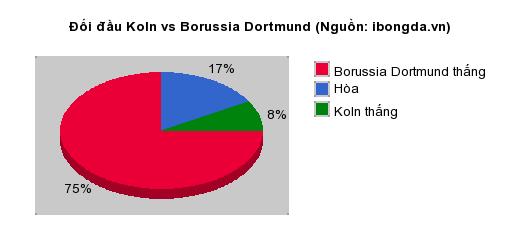 Thống kê đối đầu Koln vs Borussia Dortmund