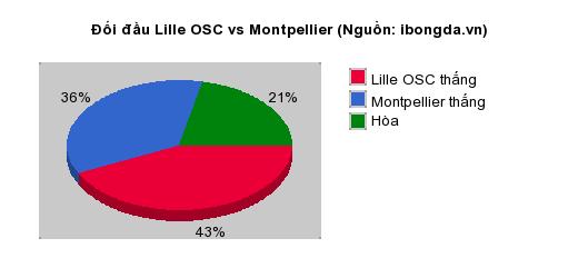 Thống kê đối đầu Lille OSC vs Montpellier