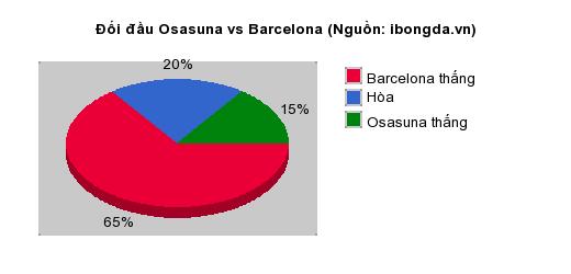 Thống kê đối đầu Osasuna vs Barcelona