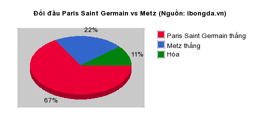 Thống kê đối đầu Paris Saint Germain vs Metz