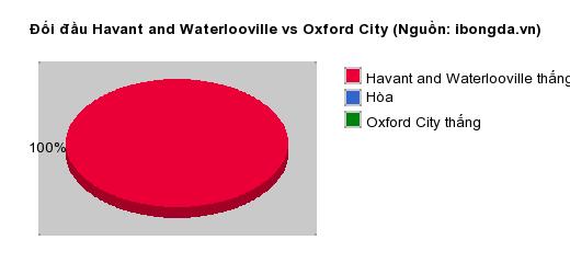 Thống kê đối đầu Havant and Waterlooville vs Oxford City