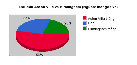 Thống kê đối đầu Aston Villa vs Birmingham