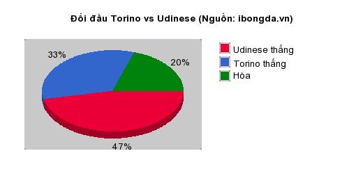 Thống kê đối đầu Torino vs Udinese
