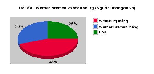 Thống kê đối đầu Werder Bremen vs Wolfsburg