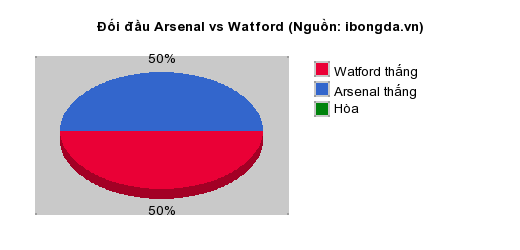 Thống kê đối đầu Arsenal vs Watford