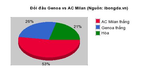Thống kê đối đầu Genoa vs AC Milan