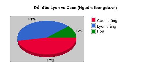 Thống kê đối đầu Lyon vs Caen