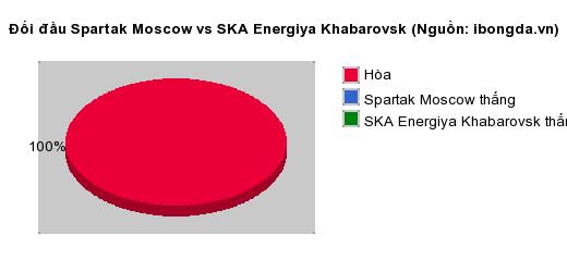 Thống kê đối đầu Spartak Moscow vs SKA Energiya Khabarovsk