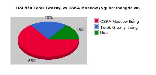 Thống kê đối đầu Terek Groznyi vs CSKA Moscow