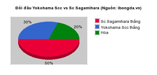 Thống kê đối đầu Yokohama Scc vs Sc Sagamihara