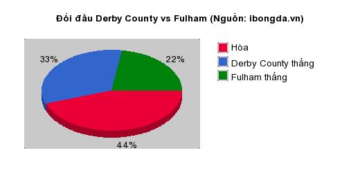 Thống kê đối đầu Derby County vs Fulham