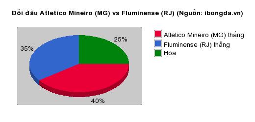 Thống kê đối đầu Atletico Mineiro (MG) vs Fluminense (RJ)