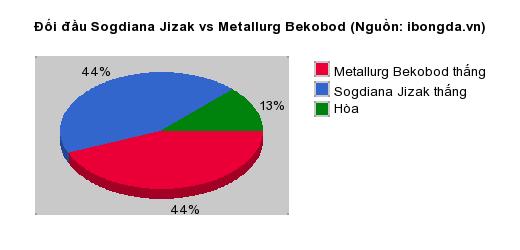Thống kê đối đầu Cukaricki vs Zorya