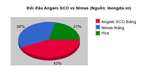 Thống kê đối đầu Angers SCO vs Nimes