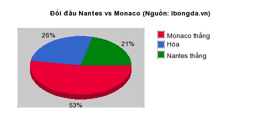 Thống kê đối đầu Nantes vs Monaco